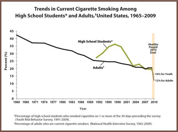 the increasing statistics of new smokers Tobacco use is the leading cause of preventable disease, disability, and death in the united states nearly 40 million us adults still smoke cigarettes, and about 47 million middle and high school students use at least one tobacco product, including e-cigarettes.